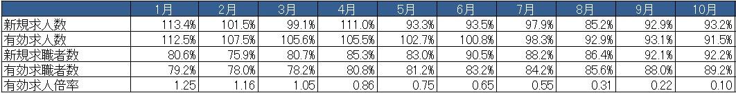 https://www.athuman.com/news/upload_images/HT_20141216_%E5%B0%82%E9%96%80%E8%81%B7%E5%AF%BE%E5%89%8D%E5%B9%B4%E5%90%8C%E6%9C%88%E6%AF%94.jpg
