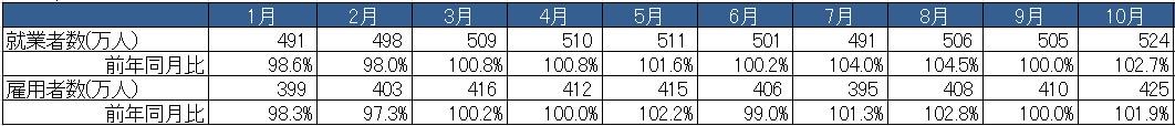 https://www.athuman.com/news/upload_images/HT_20141216_%E5%B0%B1%E6%A5%AD%E8%80%85%E6%95%B0%E3%81%A8%E9%9B%87%E7%94%A8%E8%80%85%E6%95%B0.jpg